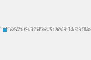 2010 General Election result in Bexleyheath & Crayford